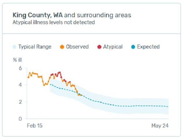 Graphique de la fièvre de Kinsa pour le comté de King